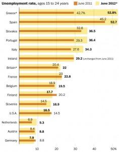 Desemprego Jovem na UE
